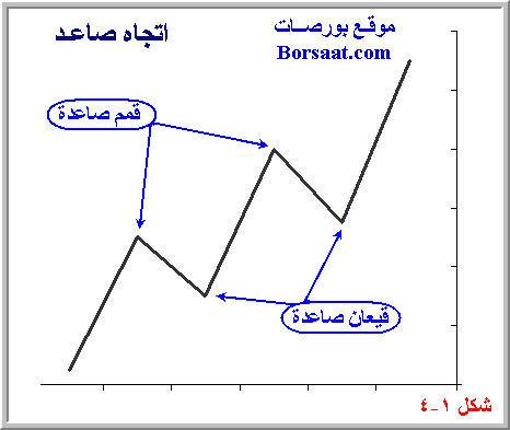 اتجاه السعر السوق Trend 1-4.jpg