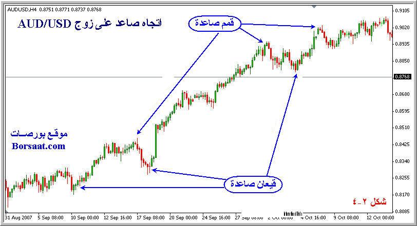 اتجاه السعر السوق Trend 2-4.jpg