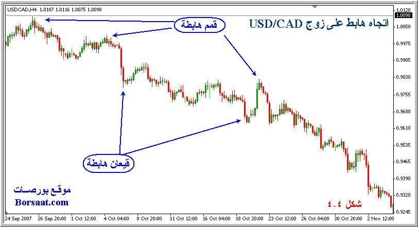 اتجاه السعر السوق Trend 4-4.jpg