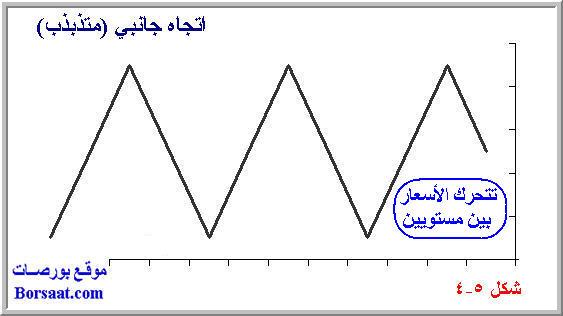 اتجاه السعر السوق Trend 5-4.jpg