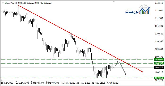 الدولار ين يستهدف 108