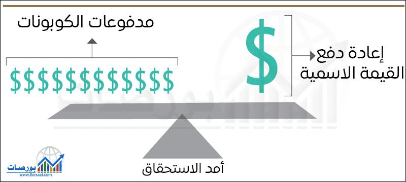مدى حساسية سعر سند معين لتغيير سعر الفائدة